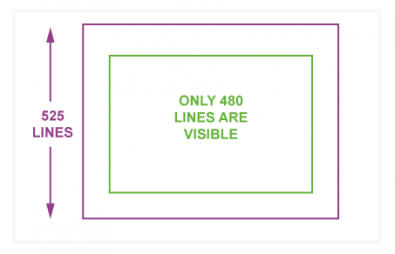 Although 525 lines are defined, only 480 lines are displayed in NTSC broadcasts and derived systems.