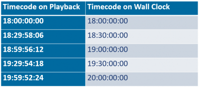 If not adjusted, timecode drifts on playout servers relative to the wall clock time due to the reduced frames per second in 59.94 fps systems.
