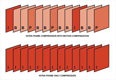 "Diagram 3 – Inter-frame compression achieves lower bit rates using ""B"" (bi-directional) and ""P"" (predictor) frames to apply motion compensation and greatly reduce data between I-Frames, this comes at the expense of concatenation errors during multiple compression and de-compression cycles. This is less evident in Intra-frame only compression, but at the expense of higher bit rates."
