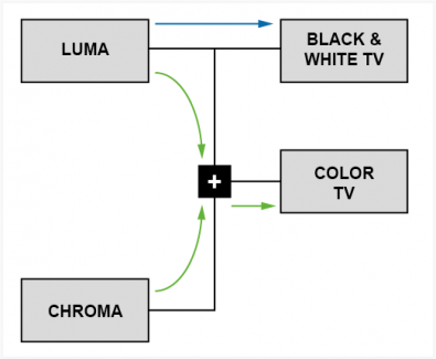 Video is split into color and luma to simultaneously broadcast color and black-and-white television.