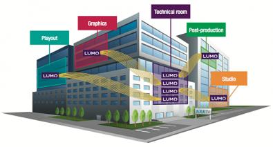 Broadcast core distributution over fiber using LUMO