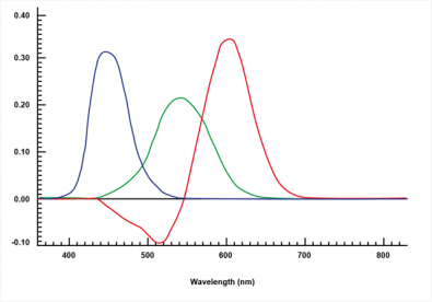 Diagram 1 – Results of the Wright-Guild experiments show the distinctive red, green and blue peaks of the human visual system.