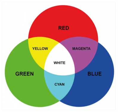 Diagram 2 – mixtures of red, green and blue primary colors provide secondary colors of yellow, magenta and cyan.