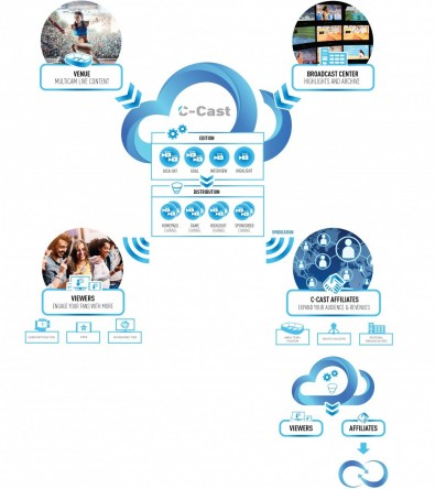 The EVS C-Cast workflow<br />Click to enlarge