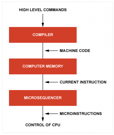 Fig.1 - Most programming is done in a high-level language, which is converted to machine code by a compiler. The instructions in the machine code are converted into a series of microinstructions that guide the central processor through the stages necessary to execute the instruction.