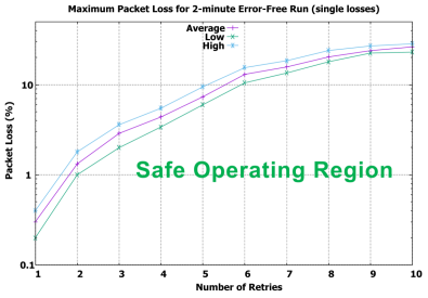 Figure 1. Single packet loss measurements.