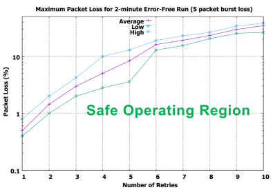 Figure 2.  Five packet burst loss measurements.