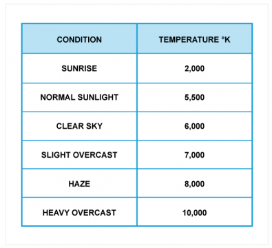 Fig.1 - This chart shows the color temperature of daylight that will be found under various conditions. It is worth remembering this as it speeds up white balancing if the best lens filter is selected.