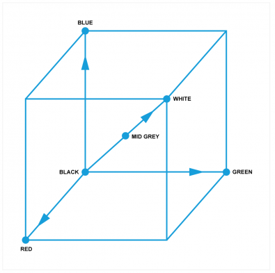 Figure 1 - The RGB cube has a Black - White axis where R = G = B on which there are only brightness changes. Any plane orthogonal to that grey scale axis must represent constant brightness.