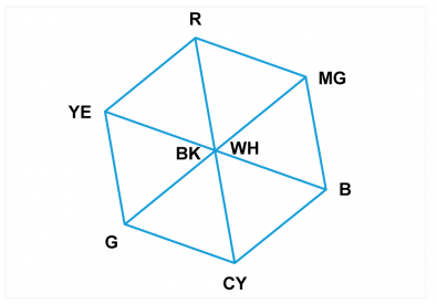 Fig.2 The RGB cube is shown viewed along the B-W axis. The six remaining cube corners correspond to the screen of a TV vectorscope displaying color bars.