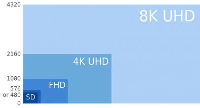8K technology produces a resolution 16 times higher than HD and four times greater than 4K. While the solution supports larger screen sizes, there are also other imagery improvements contained in the proposed 8K technology.