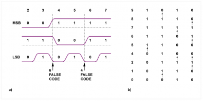 Fig.2 - a) Tolerances cause false codes to be generated between valid codes, meaning pure binary cannot be used. Instead, a Gray code shown at b) is used, in which only one bit (arrowed) changes between successive codes, so no dynamic hazards can occur.
