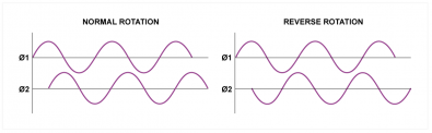 Fig. 3 - In a rotary encoder there are two outputs in quadrature so the direction of rotation can be determined.