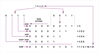 Fig.4 - An example of multiplication in two's complement.  Following sign extension, one of the numbers is shifted one, two and three places to multiply it by two, four and eight. The other number determines which of these products is added.