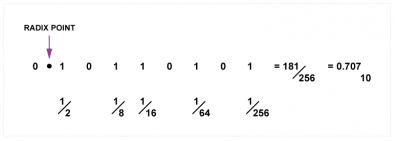 Fig. 5 - An attenuation of 3dB requires multiplication by 0.707decimal. This requires bits below the radix point in binary, representing fractions as shown.