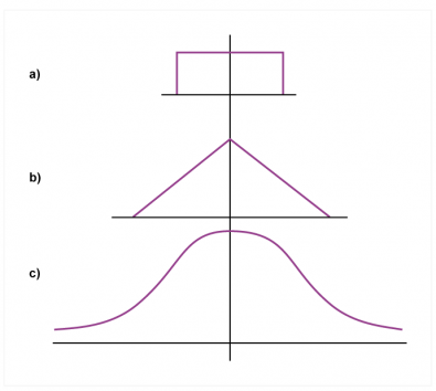 Fig.2 - A simple random number generator has uniform probability within a finite field. outside the field the probability shown at a) is zero and the function is rectangular. Two such functions combined have a triangular probability function b). Combining an infinite number of functions produces the Gaussian curve shown in c).