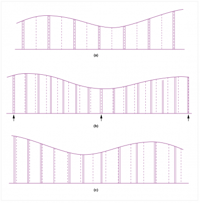 Fig.1 - The easiest form of rate conversion is shown at a) in which the rate is changed by an integer, so samples at the lower rate always coincide in time with samples at the higher rate. Next hardest is b), in which a fractional relationship means that samples coincide periodically and a finite number of phases of conversion are needed. Hardest of all is c) where there is no relationship between the rates and an infinite number of phases is needed.