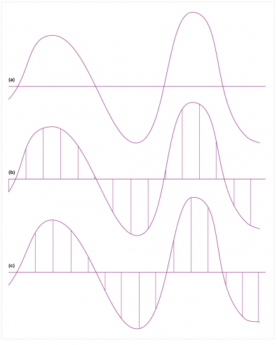 Fig.2 - At a) is a band limited audio waveform. At b) it has been sampled at a constant rate. At c) the same sampling rate was used, but with a different starting point. The entire waveform is stored in the samples of b) and the same waveform is stored in the samples of c). Even though the samples are all different, b) and c) sound exactly the same.