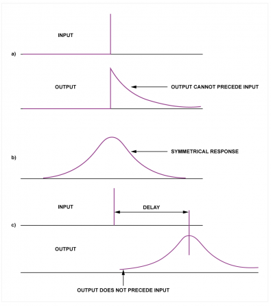 Fig.2 - At a) any causal filter must have an asymmetrical impulse response. The linear phase filter at b) is common in spatial filtering where causality is not a requirement. At c) the linear phase filter can be used for audio by incorporating delay to make the response causal.