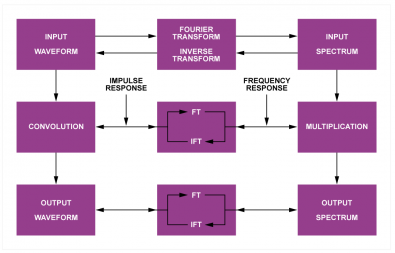 Fig.3 - In the frequency domain (right) the input spectrum is multiplied by the filter frequency response. In the time domain (left) the input waveform is convolved with the impulse response.