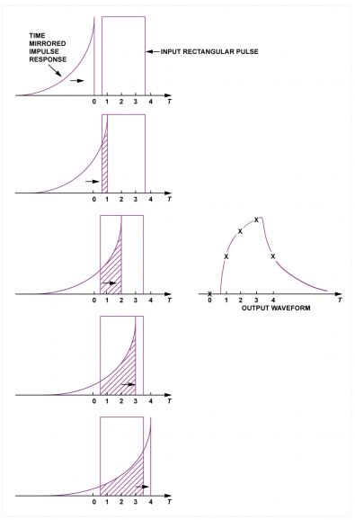 Fig.1 - In convolution, the impulse response is slid across the input waveform and the area of overlap is measured. The impulse must be mirrored so the tail arrives last.