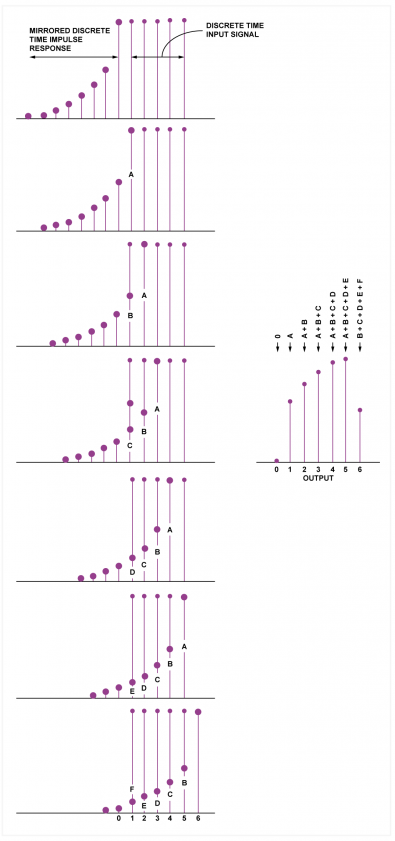 Fig.2 - In sampled convolution the impulse and the input are moved in steps of one sample period.