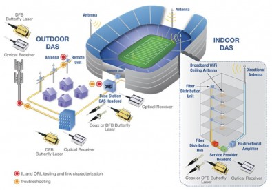 Typical DAS configuration at sports stadiums. Click to enlarge. Image: Emcore.