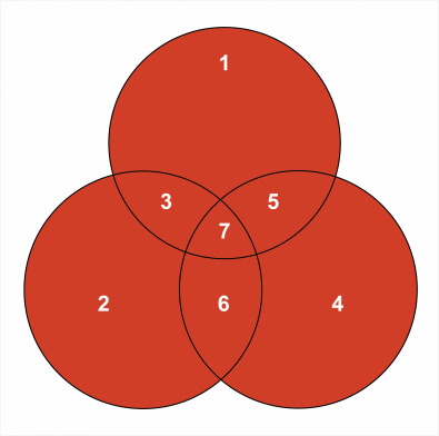 Fig.2. The 7,4 Hamming code represented as a Venn diagram, where the bits included in each parity check form three sets. The bit numbers correspond to the columns of Fig. 1.