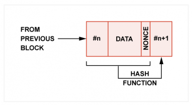 Fig.2 - The data block contains a nonce, which is changed until the hash meets a certain requirement, such as a specific number of leading zeros. This is the proof-of-work concept that deters fraudsters.