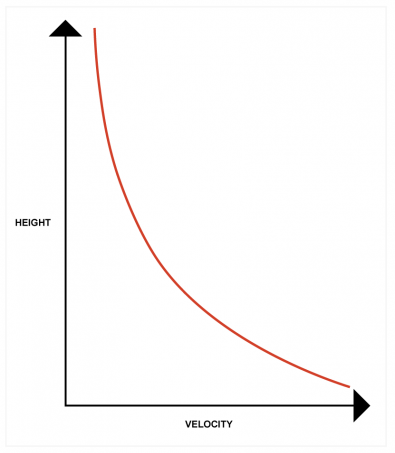 Fig.2.  The height/velocity profile of a boundary layer showing that the velocity increases if the head comes closer, and the additional lift pushes it up again.