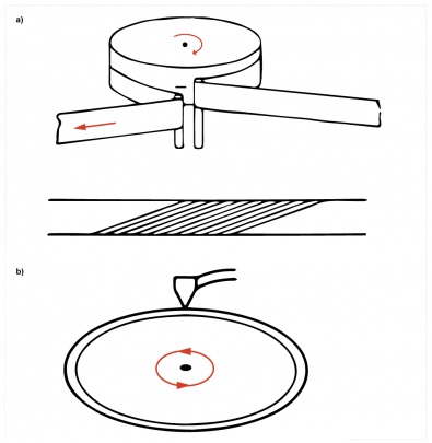 Figure 1. In the rotary head system shown at a) discontinuous tracks are laid down by the scanning head.  Rotating the medium instead produces circular tracks as shown at b).