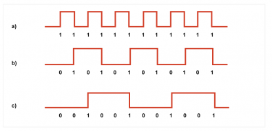 Figure 1. At a) the channel bits are unconstrained and if they happen to be all one, as here, the highest frequency is created in the channel. At b) if there must always be at least one zero between ones, the channel frequency is halved. At c) with at least two zeros between ones, the channel frequency is divided by three. Click to enlarge.
