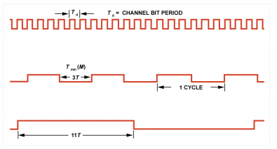 Figure 3. The coding rules of EFM are shown here. The highest channel frequency results when there is a minimum of two channel zeros between ones, so the minimum run length is three times the channel bit period time Td. The lowest frequency occurs where a maximum of ten zeros are allowed between ones so the maximum run length is 11T. The coding rules must still be maintained at boundaries between symbols. Click to enlarge.