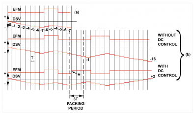 Figure 4.  At a) the channel waveform is effectively integrated to obtain the DC component or DSV. A channel bit one in the merging bits will invert the subsequent waveform, so that DC components can cancel rather than adding.  The position of the extra transition can fine-tune the DC offset. Click to enlarge.