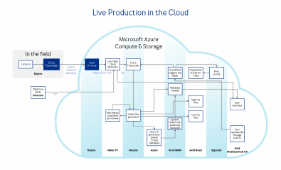 One example of multi-vendor cooperation, Dejero, Microsoft Azure, Avid, Haivision, Hiscale, Make.TV, and Signiant have joined forces to demonstrate live ingest and editing in the cloud.
