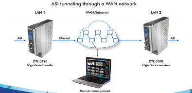 By definition, a wide area network (WAN) connects two locations that are not on the same local area network (LAN).