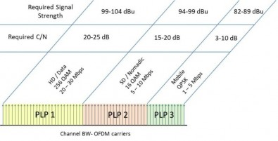 Figure 1. The use of Physical Layer Pipes allows the broadcaster to offer a variety of business models within a coverage area. Click to enlarge.