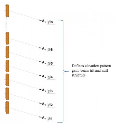 Figure 4. Illumination is the relative amplitude and phase of each radiator which defines the characteristics of the elevation pattern. Click to enlarge.