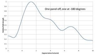 Figure 5. Effect of the combination of turning one panel upside down and turning one panel off using a custom illumination designed for field modification to high null fill mode. Click to enlarge.