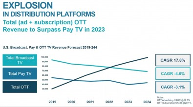 By the end of 2022, OTT revenues will exceed broadcast TV revenues. All graphics courtesy Grass Valley.
