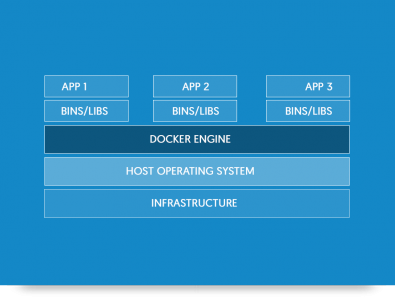 The Docker architecture avoids need for guest operating system.