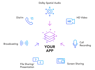 Featuring Dolby Voice technology, Dolby.io provides access to audio processing capabilities, like spatial audio, noise suppression, and dynamic audio leveling.