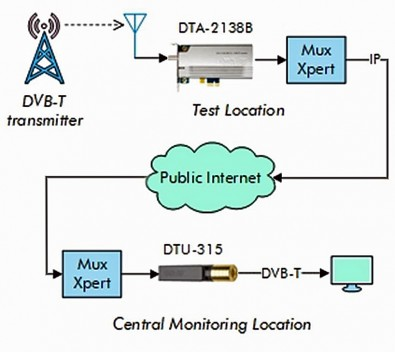 Remote monitoring can be applied to terrestrial modulation standards such as ATSC 1.0 or 3.0 and ISDB-T. The DekTec single-channel DTA-2138B VHF/UHF receiver is for DVB-T2, DVB-C2, ISDB-T, DVB-T2 Lite and legacy DVB-C and DVB-T.