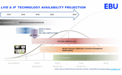 The EBU says that SDI technology will be phased out by the year 2025.