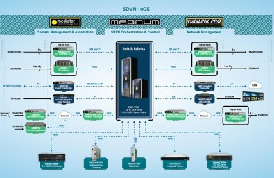 EXE SDVN System. Click to enlarge.