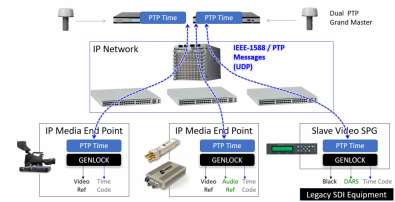 Both SDI and IP facilities require accurate timing to process, route and play-out audio and video media.
