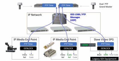 Figure 1. Highly accurate time references are required in both SDI and IP facilities. This drawing shows how those clock pulses move within a media facility. Click to enlarge. (Image courtesy of Michel Proulx).