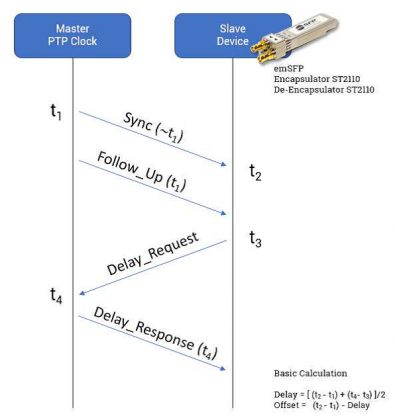 Figure 2: This illustration of a PTP algorithm illustrates how a slave can accurately determine the proper time, taking into account any system propagation delays. Click to enlarge.