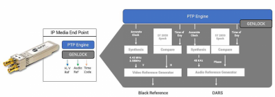 Figure 5. This drawing illustrates how timing references could be processed throughout an IP media center. Click to enlarge. (Image courtesy of Michel Proulx).
