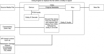 Using Engine to replace the audio description within a Dolby E signal. Click to enlarge.